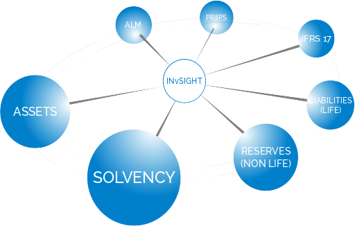 INvSIGHT ecosystem of applications